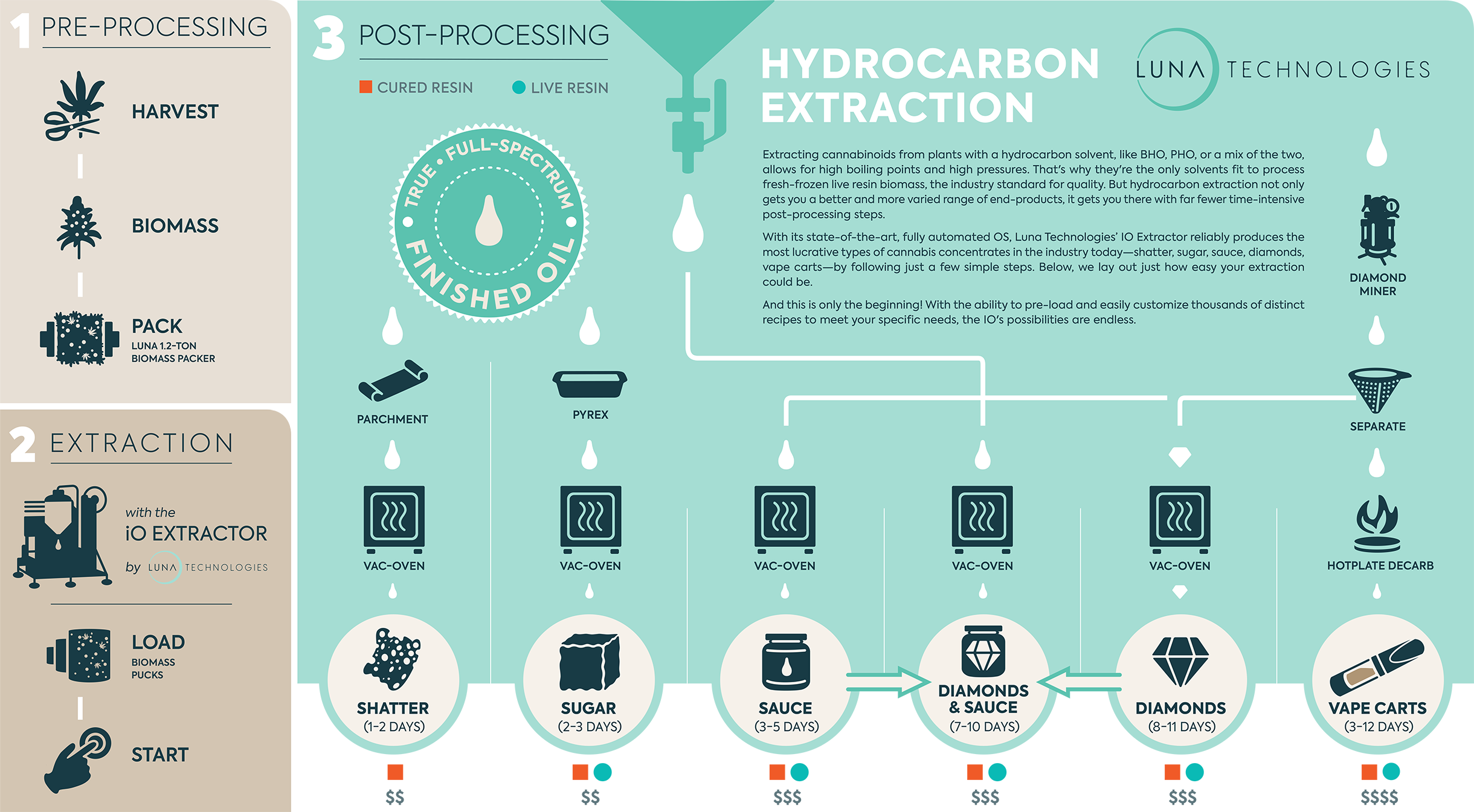 Hydrocarbon Extraction Infographic